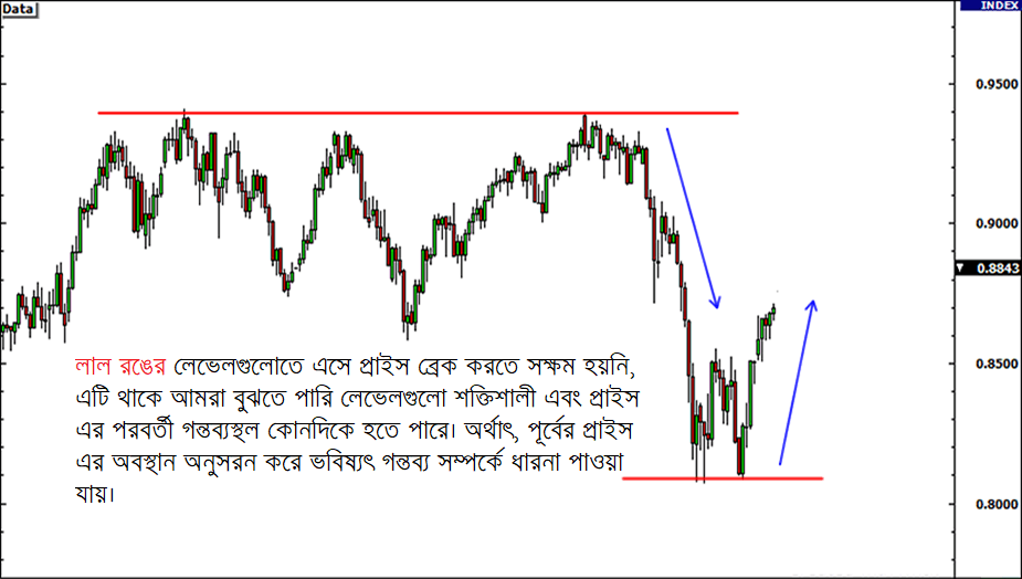 Technical Analysis with support and resistance level